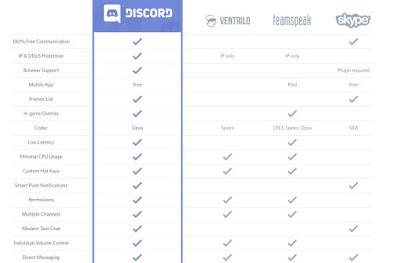 perbandingan aplikasi discord