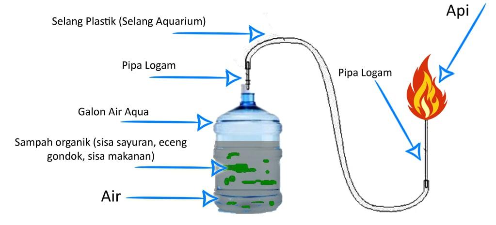 cara membuat biogas mini dari sampah organik