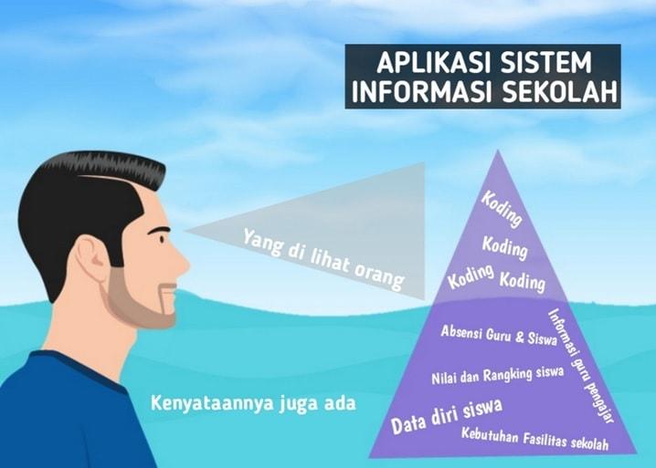 aplikasi sistem informasi sekolah